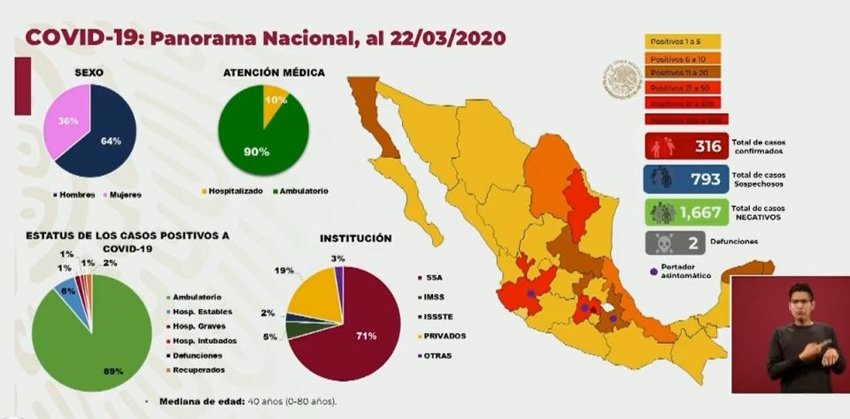 Suman 316 casos confirmados de Covid-19 en México