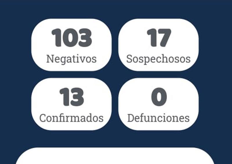 Un caso más de coronavirus en La Paz, hasta el momento suman 13 en BCS