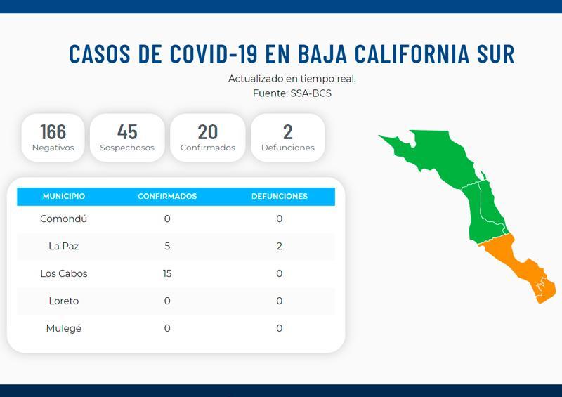 Confirman 2 casos de coronavirus en Los Cabos; ya suman 20 en BCS