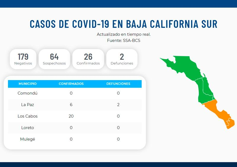 Confirman 5 contagios de Covid-19 para Los Cabos y uno para La Paz; Ya suman 26 positivos en BCS