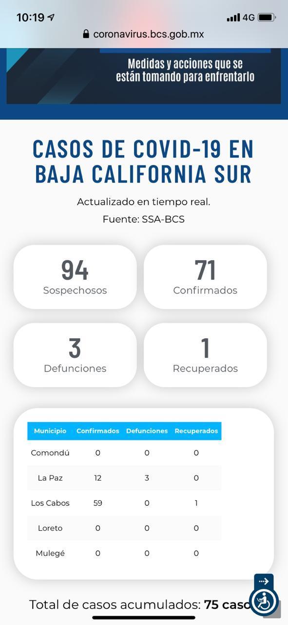 Confirman 3 casos más de Covid-19 en La Paz; suman 12