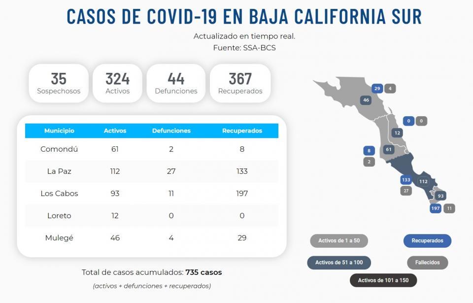 Ajustan cifras; 324 activos y 44 defunciones en BCS