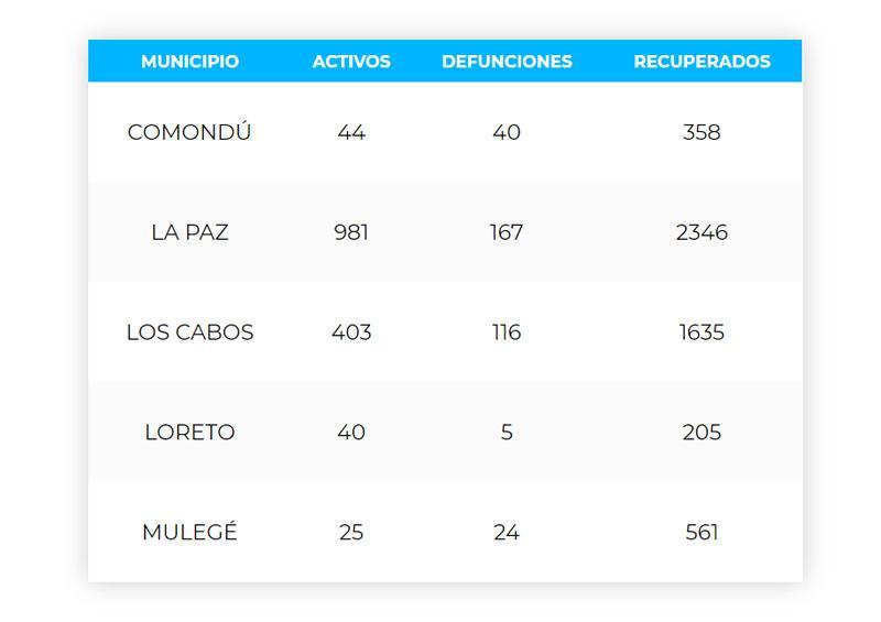 Reporte de casos de Covid-19 en Baja California Sur 24/08/20