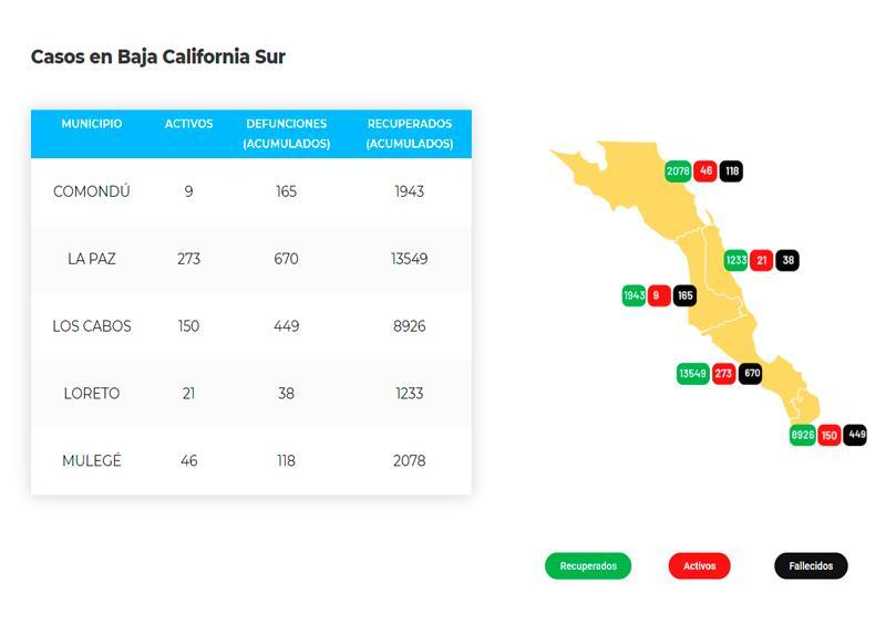 La Paz suma 670 defunciones y 14,492 casos; 273 son activos