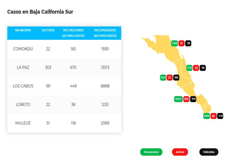 La Paz suma 670 defunciones y 14,486 casos; 303 son activos