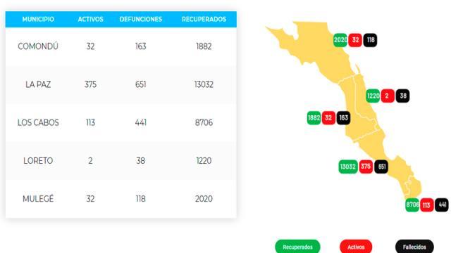 La Paz acumula 651 defunciones y 14,058 casos; 375 son activos