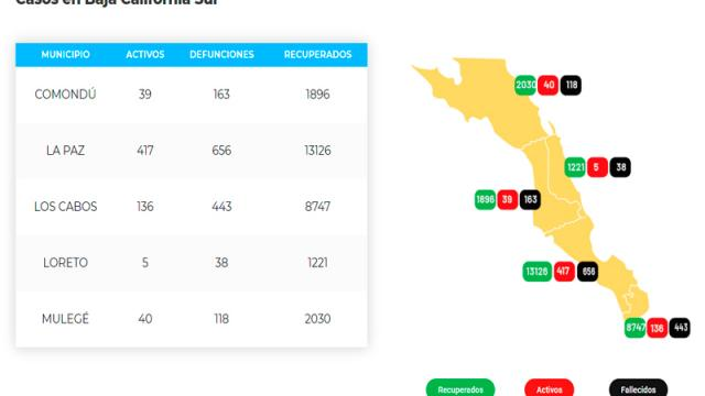 La Paz acumula 656 defunciones y 14,199 casos; 417 son activos