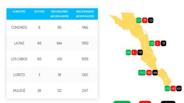 La Paz suma 684 defunciones y 14,761 casos; 165 son activos