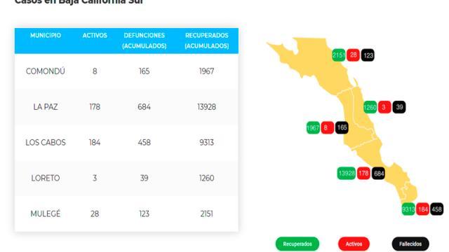 La Paz suma 684 defunciones y 14,790 casos; 178 son activos
