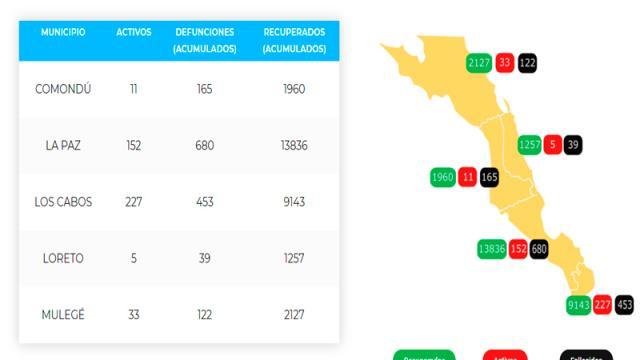 La Paz suma 680 defunciones y 14,668 casos; 152 son activos