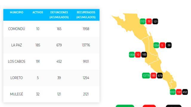 La Paz suma 679 defunciones y 14,640 casos; 185 son activos