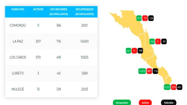 La Paz suma 716 defunciones y 15,523 casos; 307 son activos